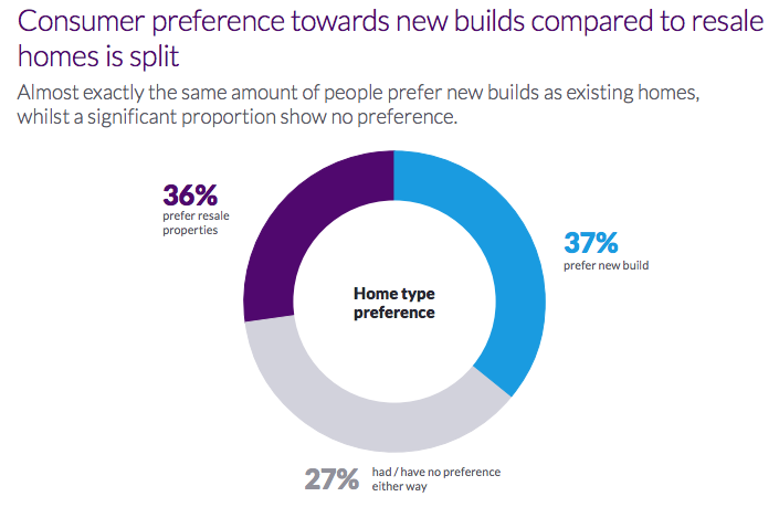 Attitudes To New Build Homes