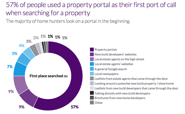 Zoopla Survey Of House Hunters