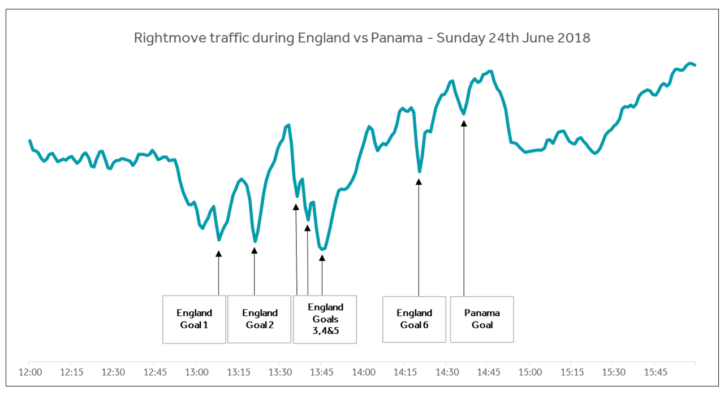 Rightmove Traffic During World Cup
