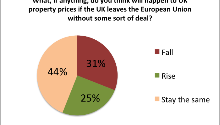 What Will Happen To Property Prices In No-Deal Brexit?