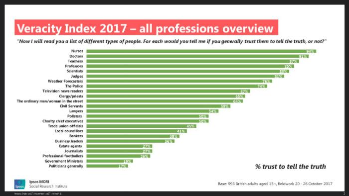 Least Trusted UK Professions