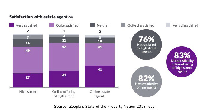 Satisfaction With Estate Agents