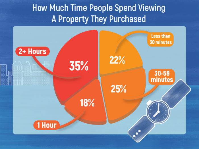 Time Spent Viewing A Property