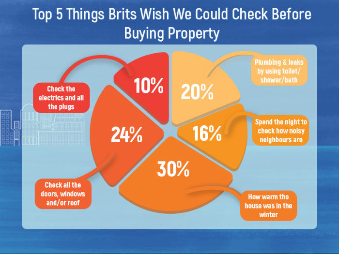 What To check When Viewing A Property