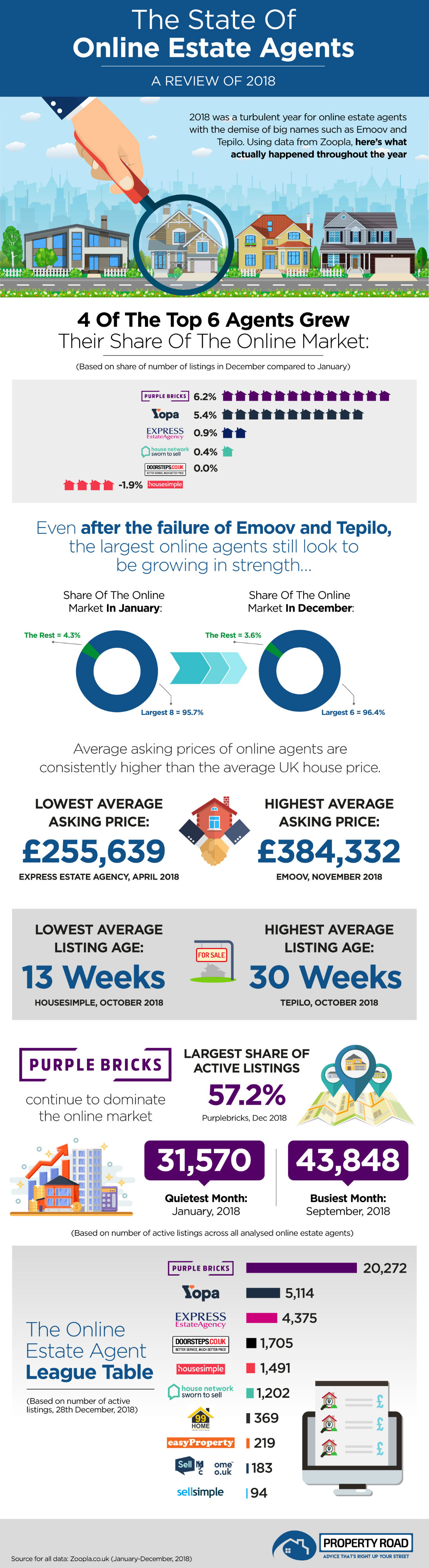 The State Of Online Estate Agents Infographic