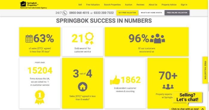 Springbok Properties Statistics